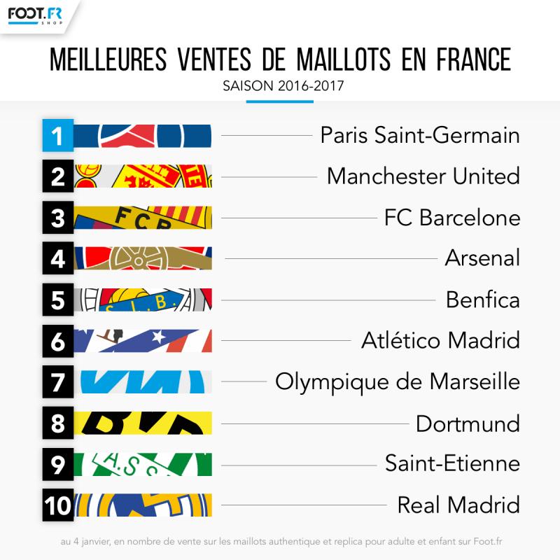 Benfica é o 5.º clube que vende mais camisolas em França - Visão de ... a560672d6f11b