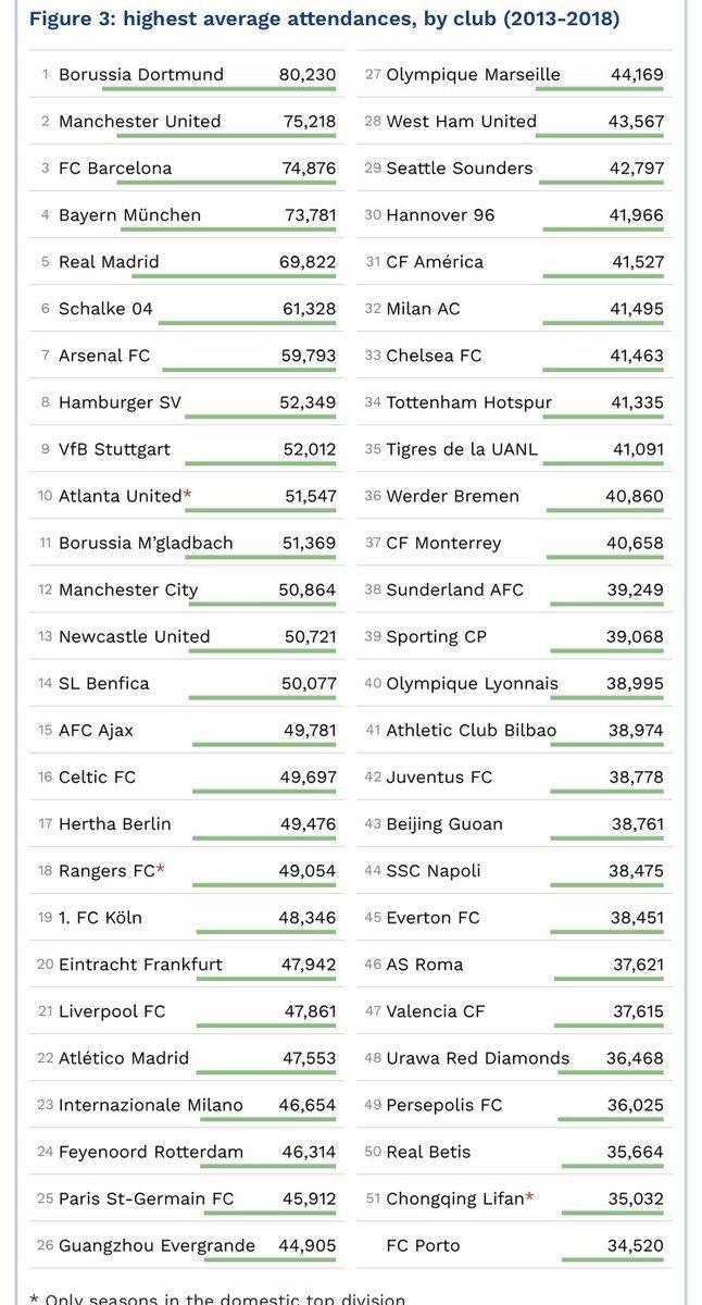 fecdf166f Os 11 mil de média na nossa Liga são demasiado curtos para um país que vive  obcecado pelo futebol. Mas fica a ideia que essa obsessão se verifica mais  ao ...